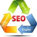 Learn about SEO Process